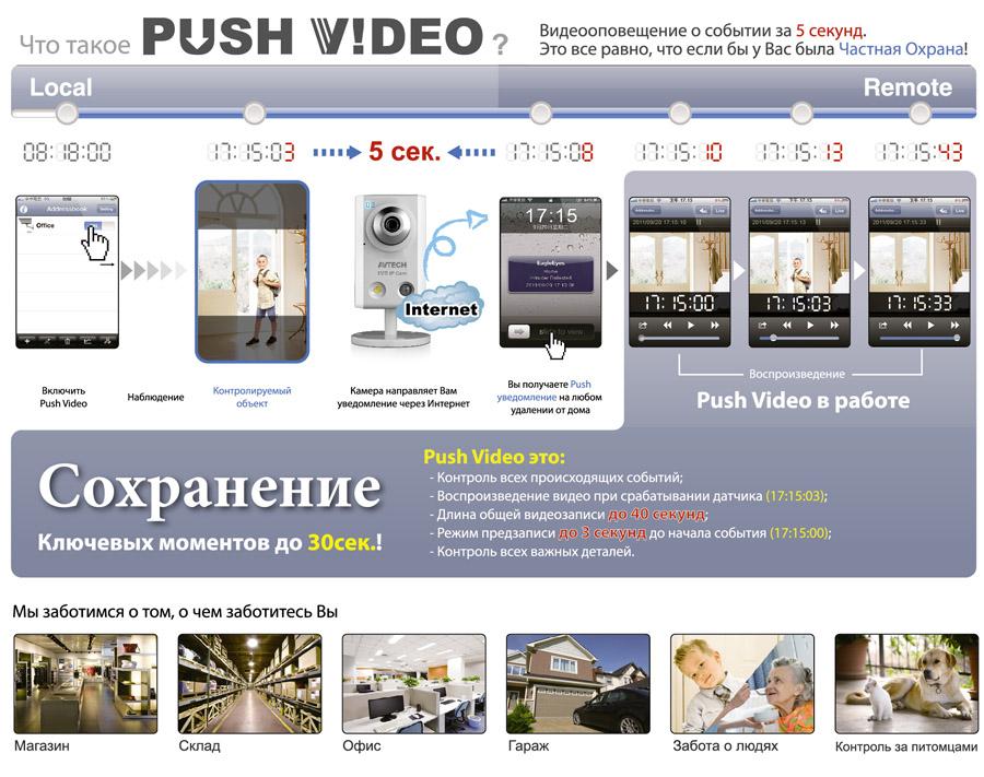 принцип работы PUSH VIDEO